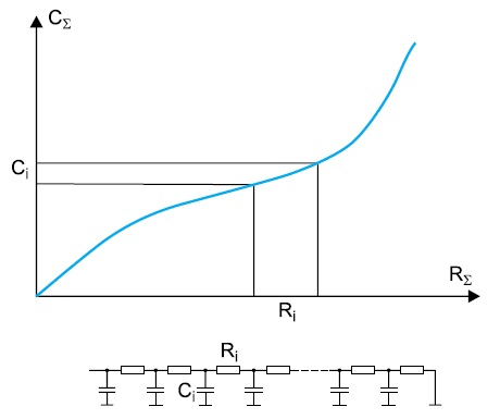Представление тепловой модели кумулятивной структурной функцией