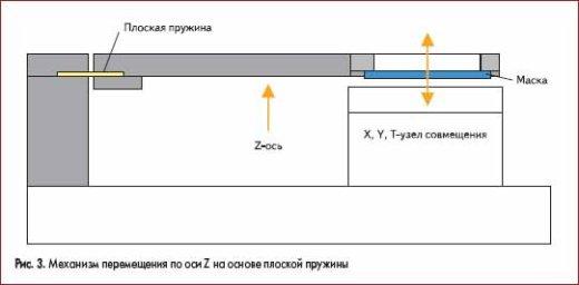 Механизм перемещения по оси Z на основе плоской пружины