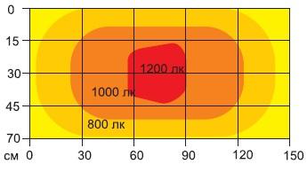 Схема интенсивности освещенности светильника OL254