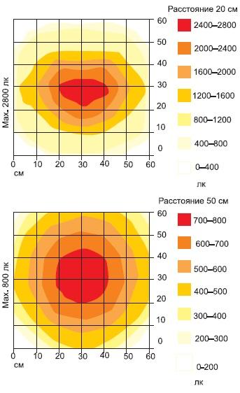 Диаграмма интенсивности освещенности рабочей поверхности, в люксах