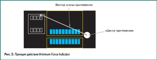 Принцип действия Minimum Force Indicator