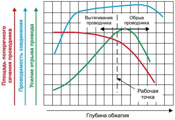 Зависимость параметров обжимного соединения от глубины обжатия