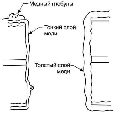 Неровная (толстая и тонкая) медная металлизация