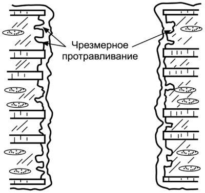 Шероховатость стенок отверстия из-за чрезмерного подтравливания диэлектрика при очистке отверстия после сверления