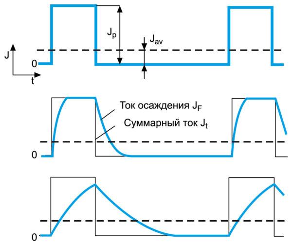 Влияние емкости двойного электрического слоя на форму импульсов тока