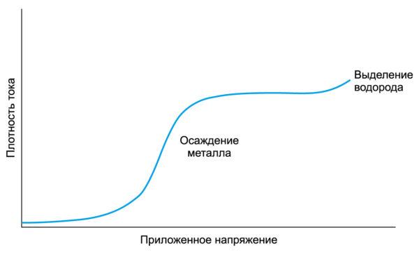 Осаждение меди из кислого электролита: кривая поляризации катода