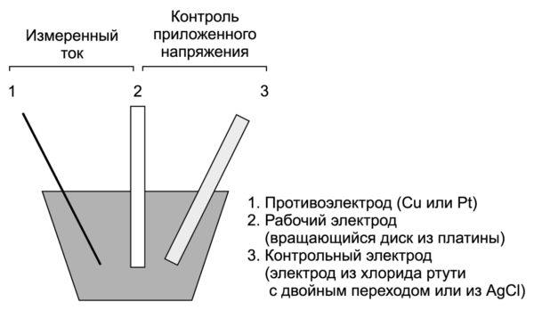 Осаждение меди из кислого электролита: метод получения поляризационной кривой — трехэлектродная ячейка