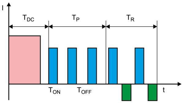 Форма импульсов тока нестационарного электролиза