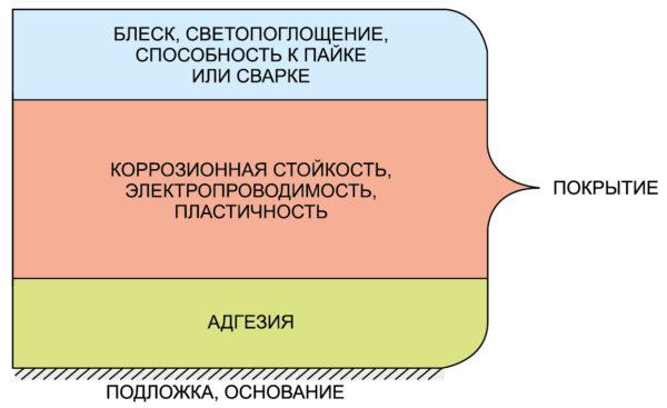 Структура функциональных гальванических покрытий