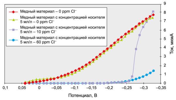 Влияние концентрации ионов хлора на поляризационную характеристику электролита меднения с добавкой-кристаллообразователем (носителем)