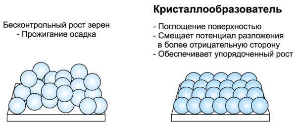 Влияние добавки-кристаллообразователя (носителя) на кристаллическую структуру осажденной меди
