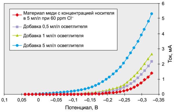 Влияние концентрации блескообразователя (осветлителя) в электролите меднения на кривую поляризации