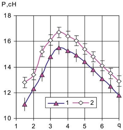 Зависимость прочности микросварных соединений от скважности тока: 1 — без активации; 2 — с активацией подогревом до +200 °С