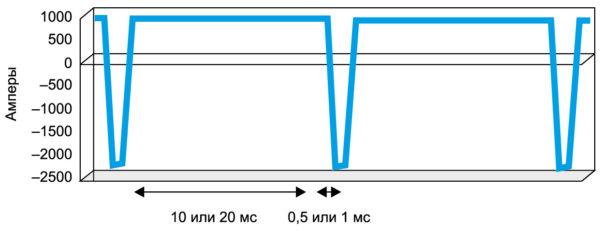 Эпюра импульсного тока питания гальванической ванны