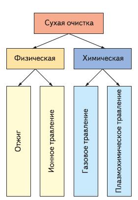 Классификация сухих методов очистки пластин и подложек